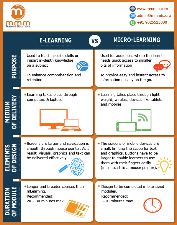 elearning vs micro learning