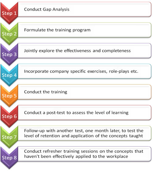 Soft Skills Training methodology activities